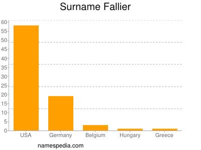 Surname Fallier