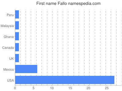 Given name Fallo