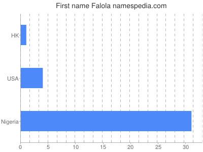 Given name Falola