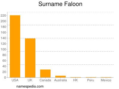 Surname Faloon