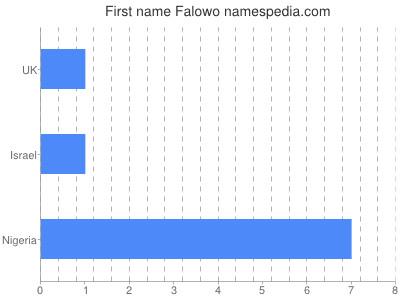 Given name Falowo