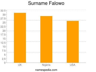 Surname Falowo