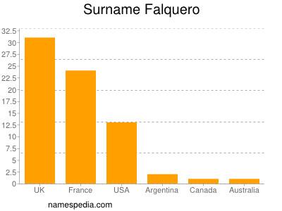 Surname Falquero