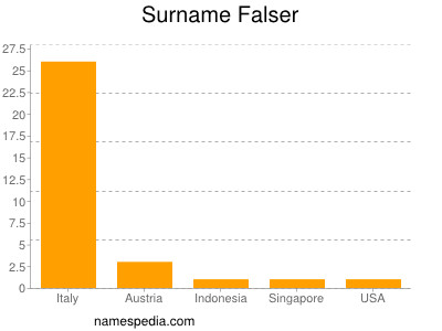 Surname Falser