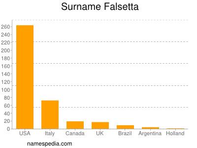 Surname Falsetta