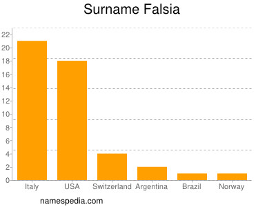 Surname Falsia