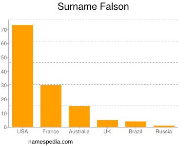 Surname Falson