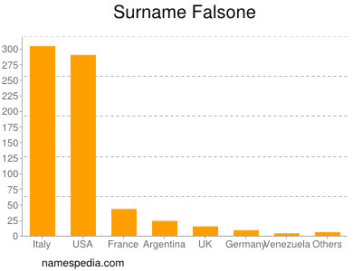 Surname Falsone