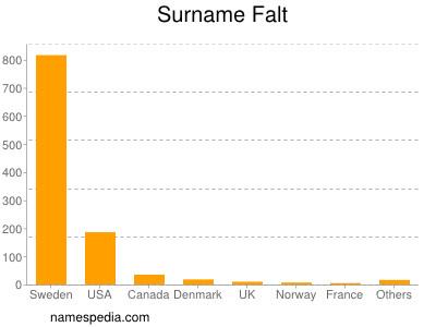 Surname Falt