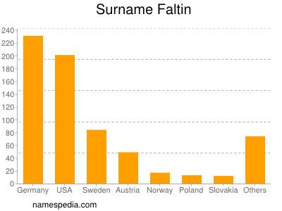 Surname Faltin