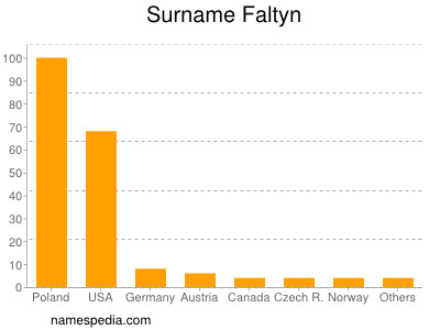 Surname Faltyn
