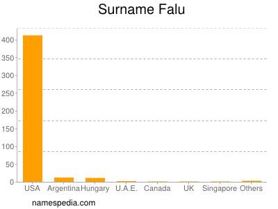 Surname Falu