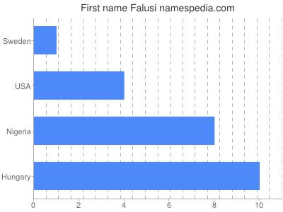Given name Falusi