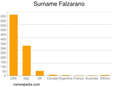 Surname Falzarano