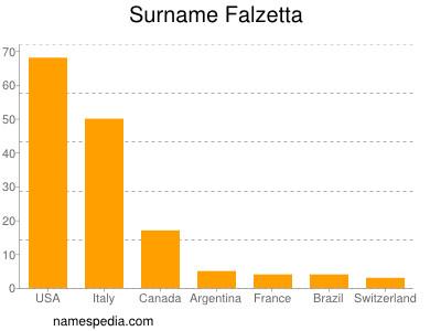 Surname Falzetta