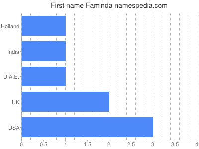 Given name Faminda