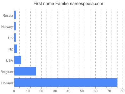 Given name Famke