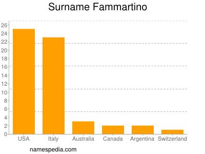 Surname Fammartino