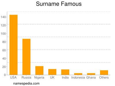 Surname Famous