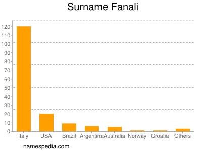 Surname Fanali