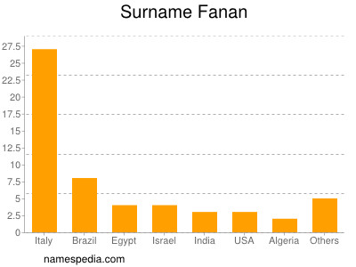 Surname Fanan