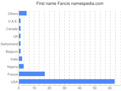 Given name Fancis