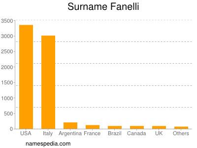Surname Fanelli