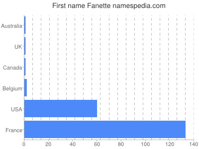 Given name Fanette