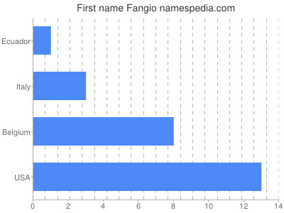 Given name Fangio