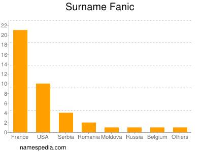 Surname Fanic