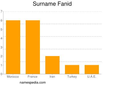 Surname Fanid