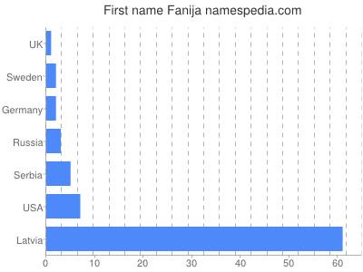 Given name Fanija