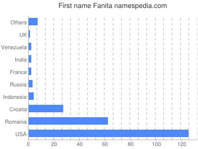 Given name Fanita