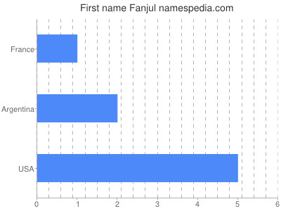 Given name Fanjul