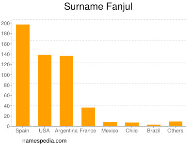Surname Fanjul