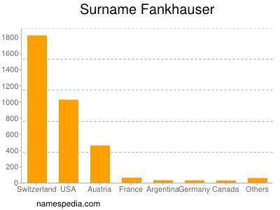Surname Fankhauser