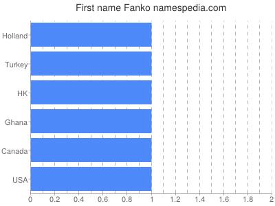 Given name Fanko