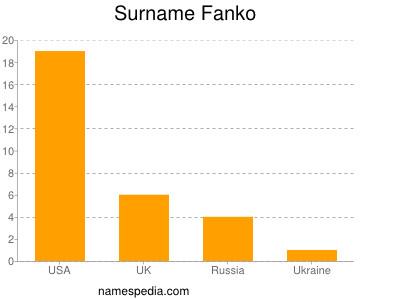 Surname Fanko