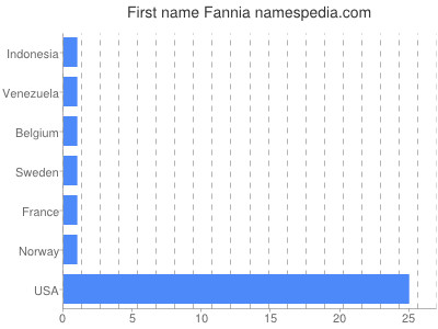 Given name Fannia