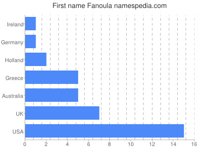 Given name Fanoula
