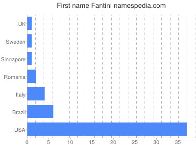 Given name Fantini