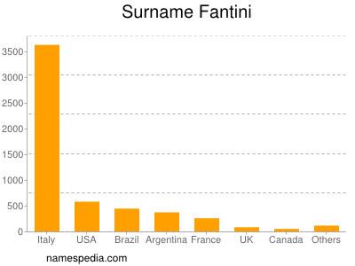 Surname Fantini