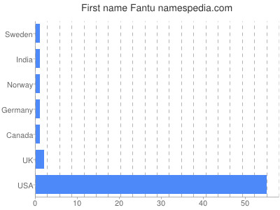 Given name Fantu