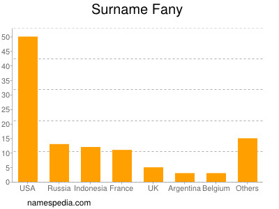 Surname Fany