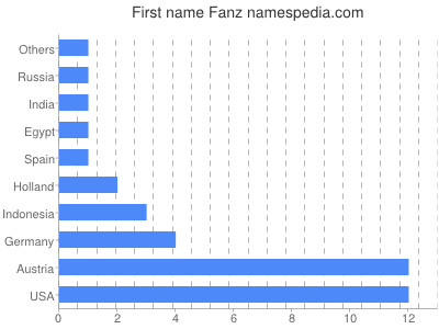 Given name Fanz