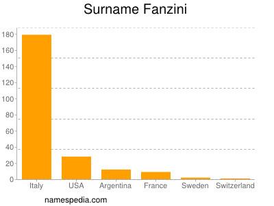 Surname Fanzini