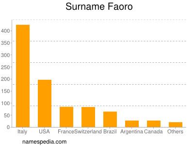 Surname Faoro
