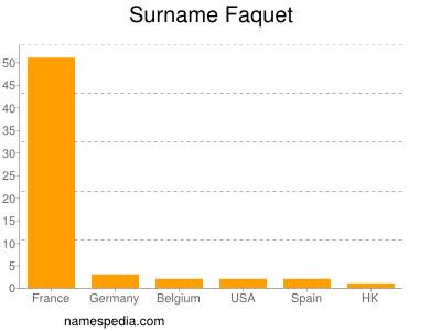 Surname Faquet