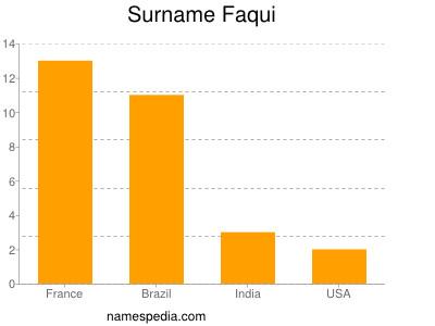 Surname Faqui