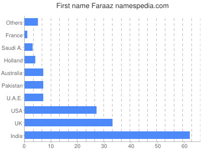 Given name Faraaz